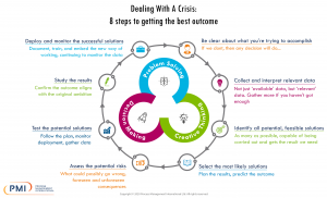 Dealing With A Crisis: 8 Steps To Getting The Best Outcome Infographic