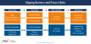 Aligning Business and Process Roles Infographic