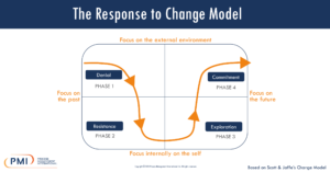 The Response to Change Model