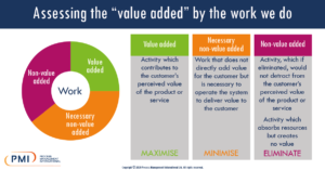 Assessing the value added by the work we do